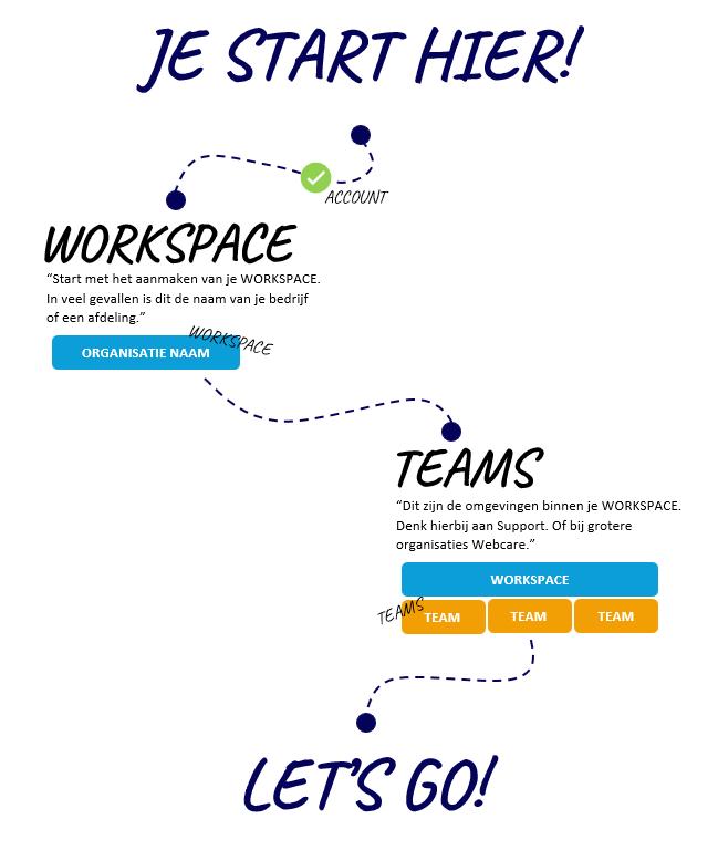 Workspaces en Teams afbeelding.png